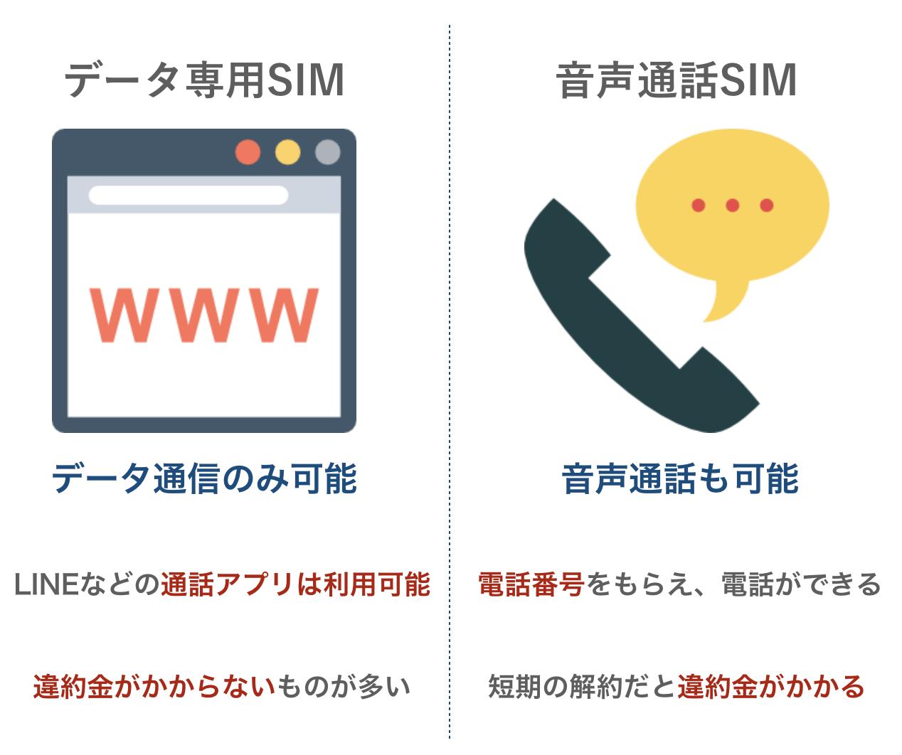 データ専用SIMと音声SIMの違い