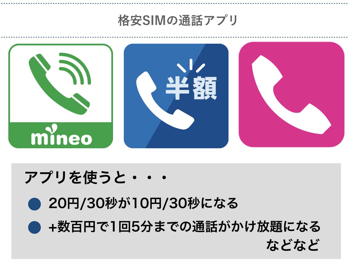 格安SIMの通話アプリ