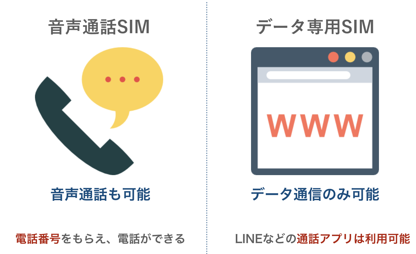 音声通話SIMとデータ専用SIMの比較