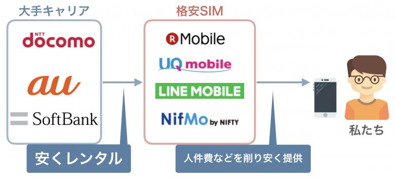 格安SIMは大手キャリアの回線を借りている