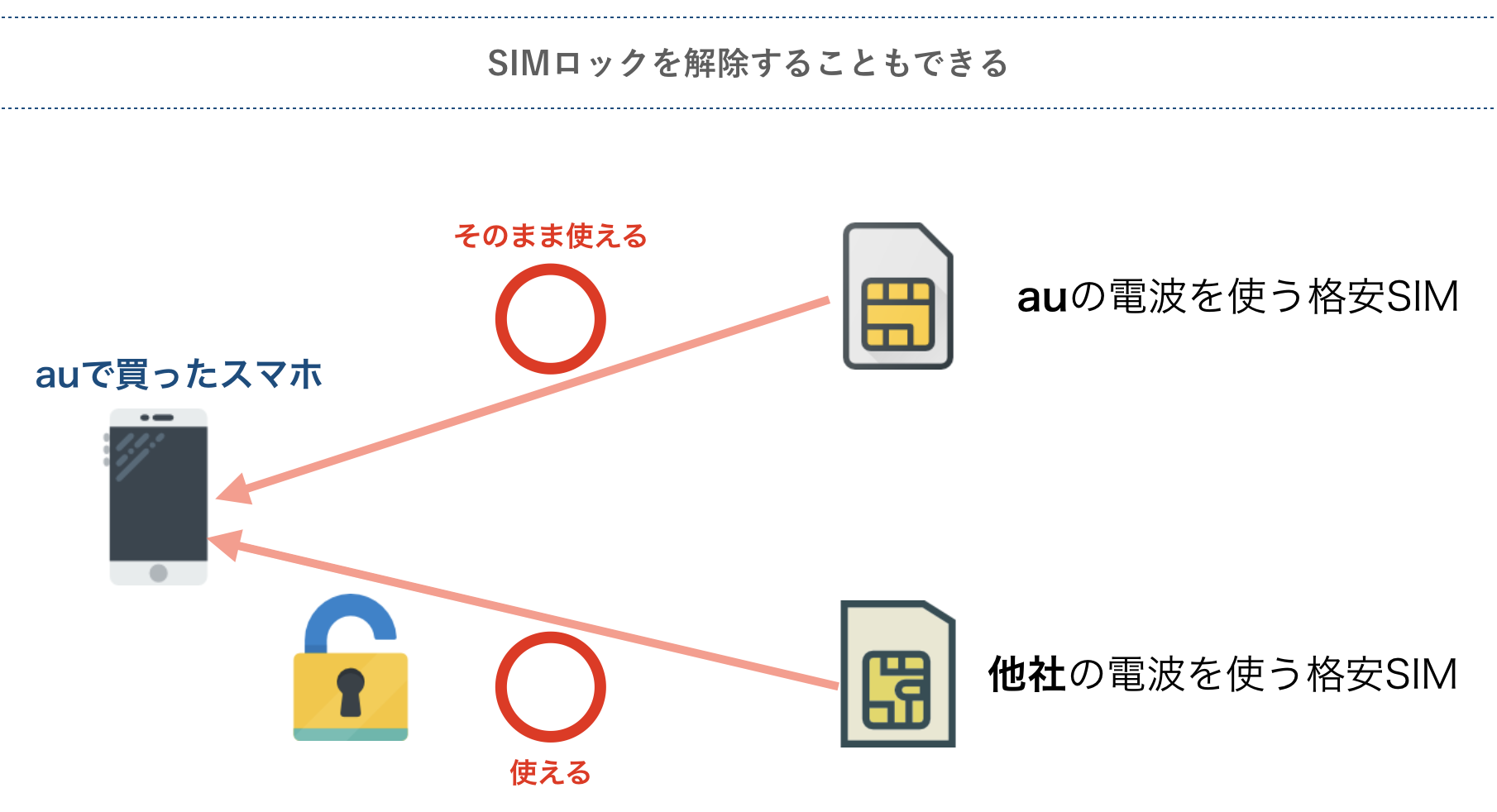 SIMロックの解除