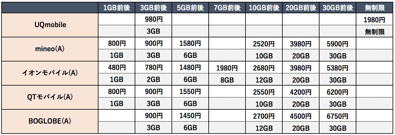 データ専用プラン 格安SIM会社別料金一覧