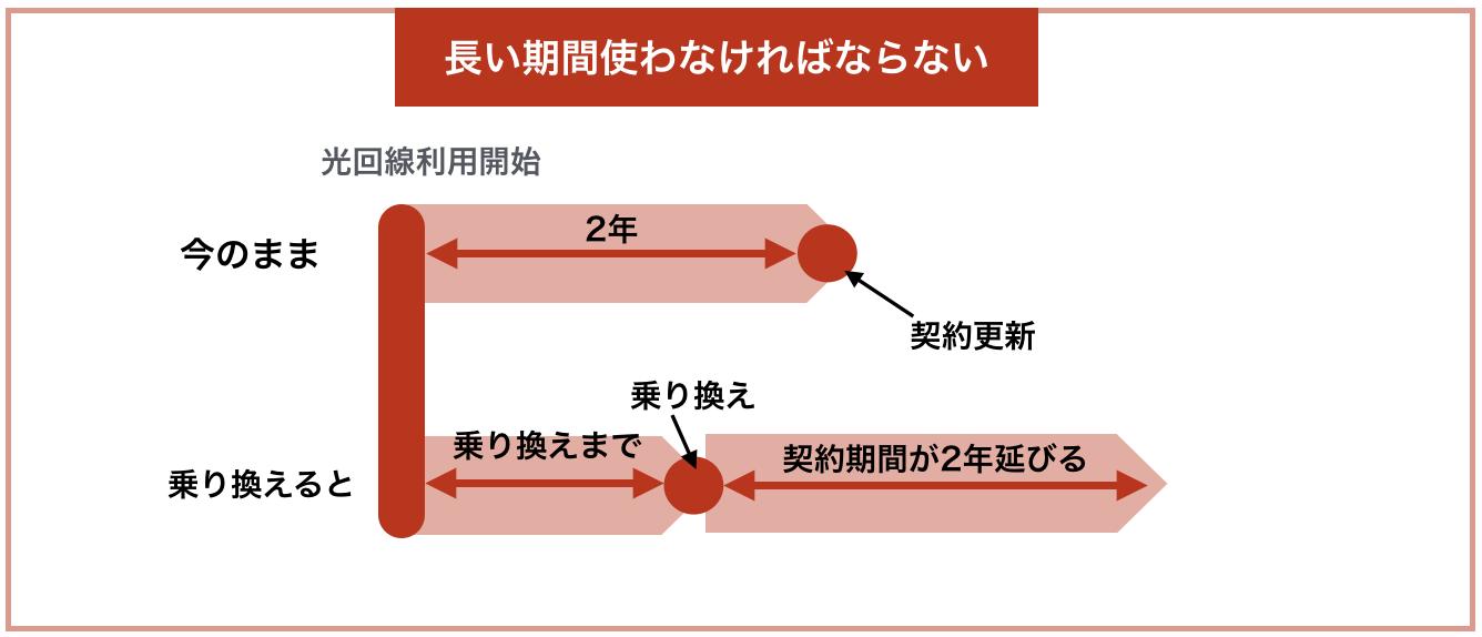 光回線の乗り換え 利用期間の長期化