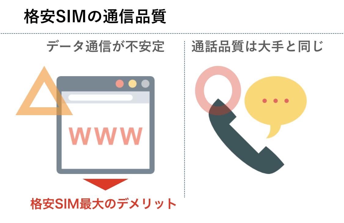 格安SIMの通信品質