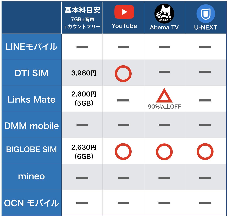 動画アプリがカウントフリーの格安SIM一覧
