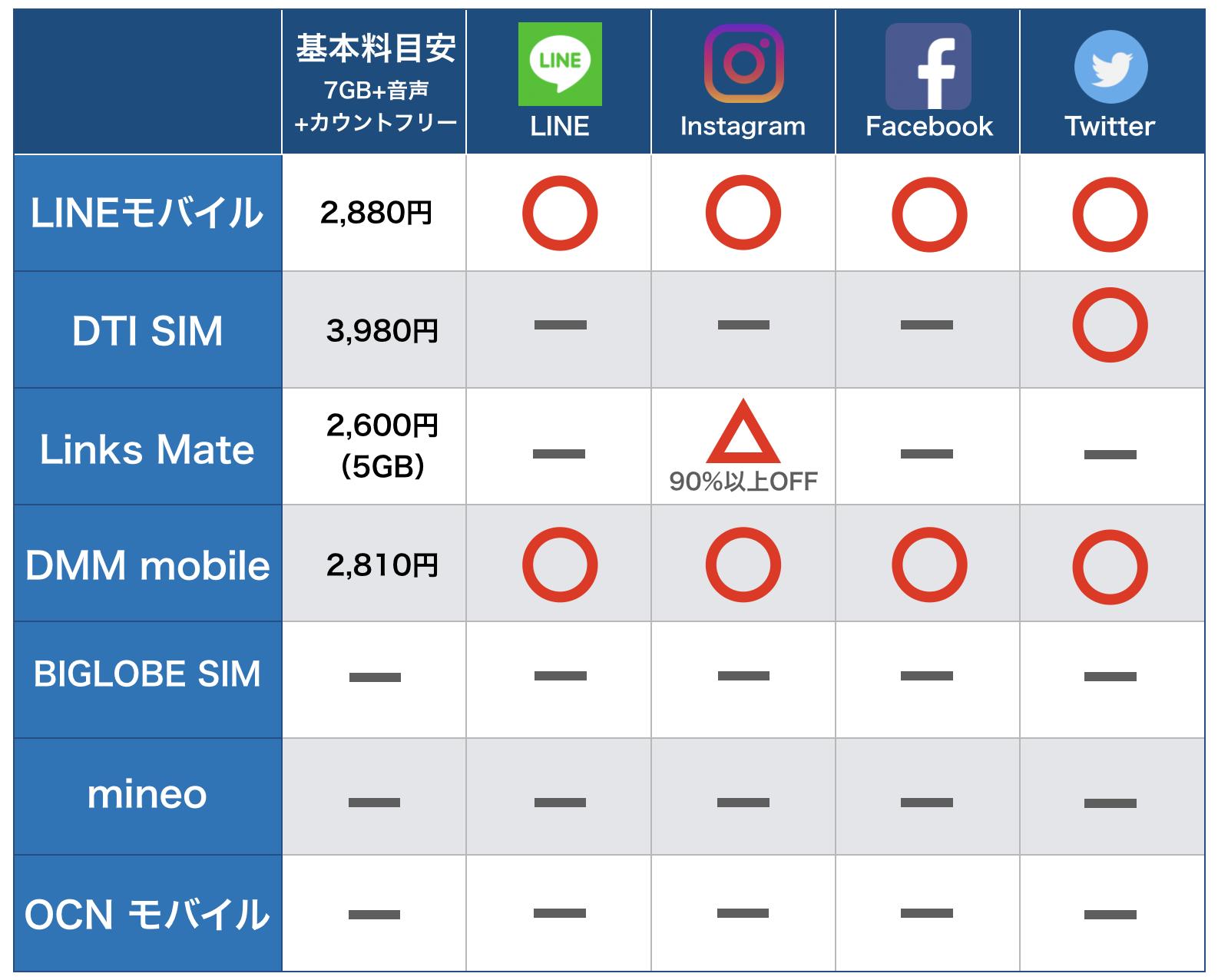 SNSがカウントフリーの格安SIM一覧