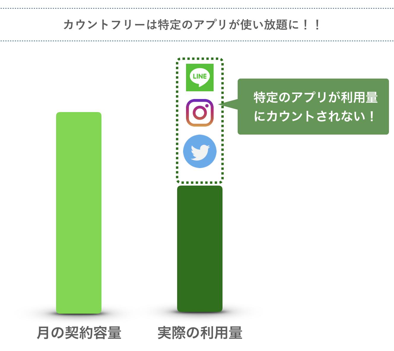 カウントフリーの格安SIMは特定のアプリの利用料がノーカウント
