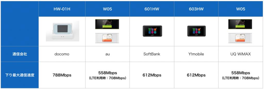 ポケットWi-Fi機種速度比較