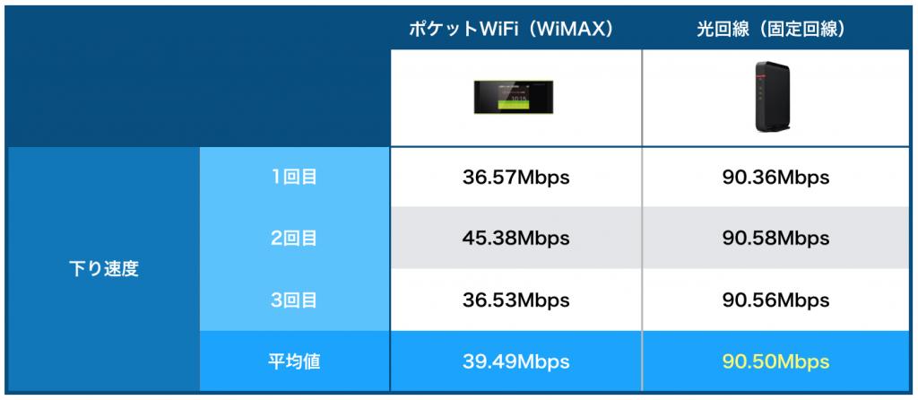 WiMAXと固定回線の実測比較