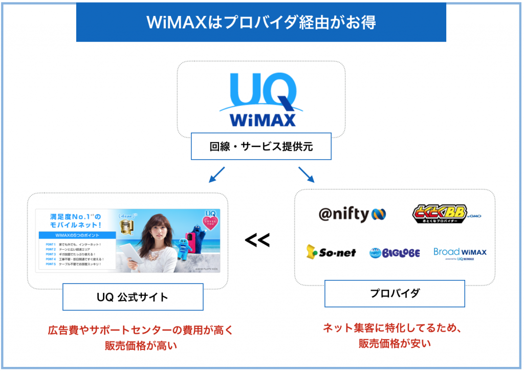 WiMAXはプロバイダ経由がお得