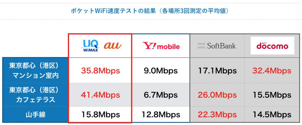 ポケットwifi速度比較(3社)