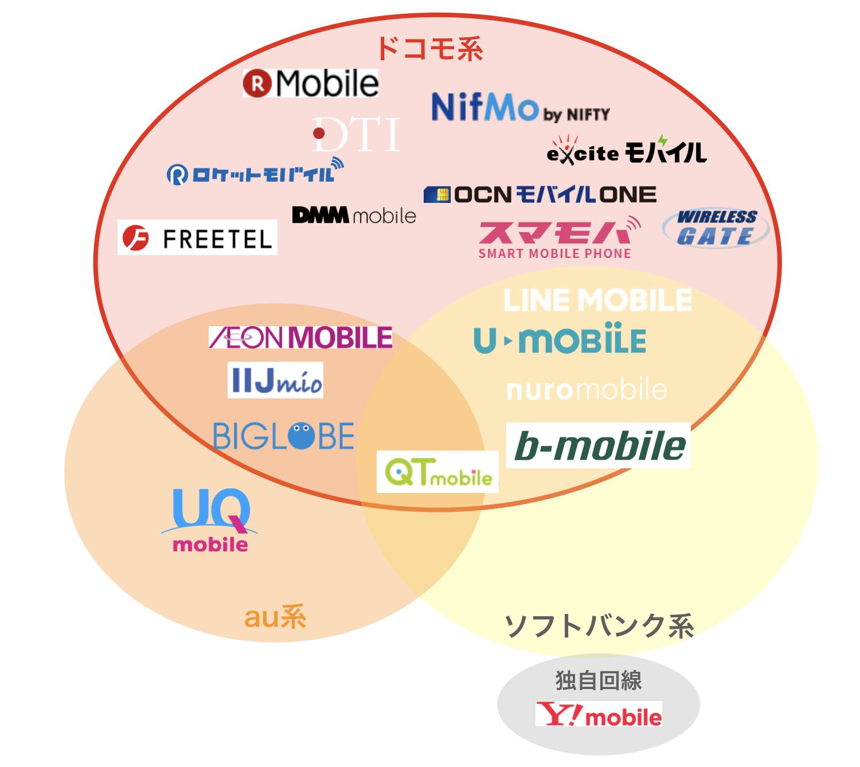格安SIMの種類一覧