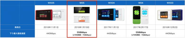 W05通信速度比較