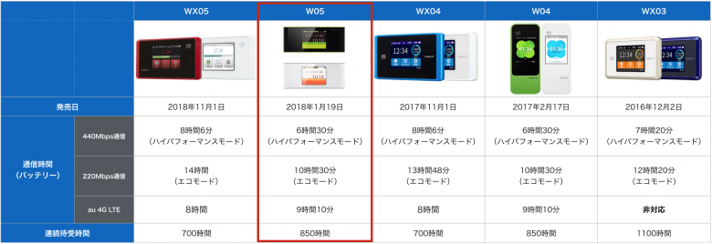 W05 バッテリー比較表