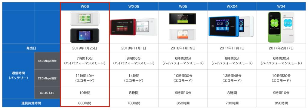 w06のバッテリー比較表