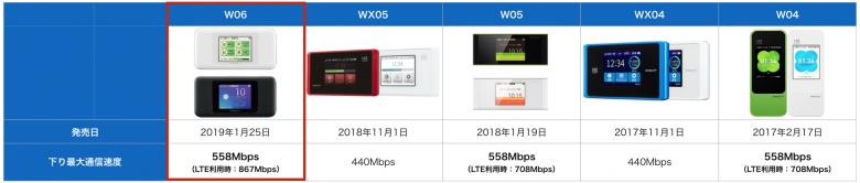 w06の下り通信速度比較表