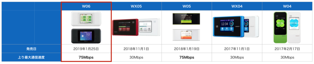w06の上り通信速度比較表