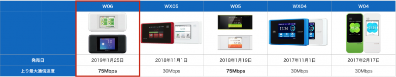 WiMax 上り速度