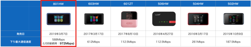 Y!mobileポケットWiFi通信速度比較