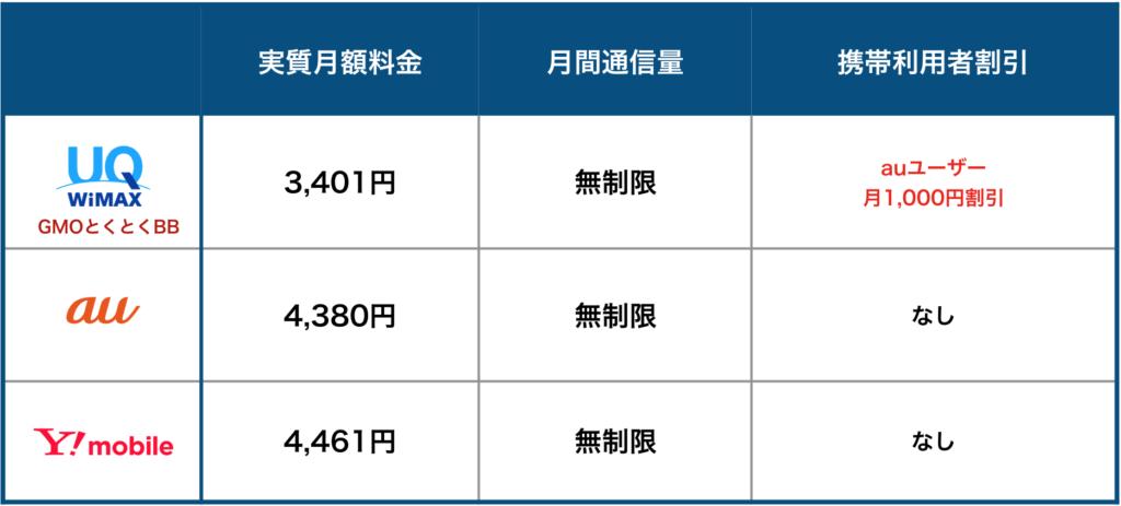料金比較ポケットwifi3社比較