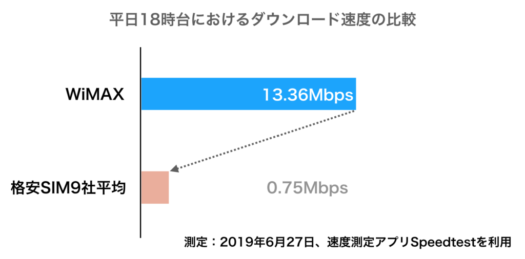 WiMAXと格安SIM9社速度比較