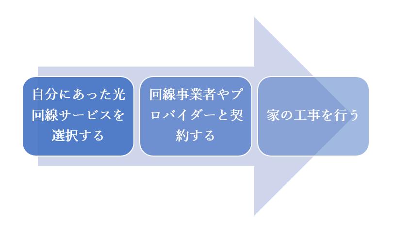 光回線を利用するための3ステップ