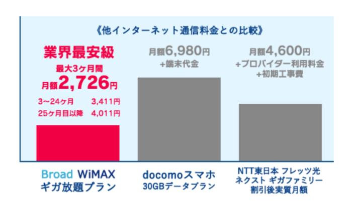 Broad WiMAXと他インターネット通信料金との比較