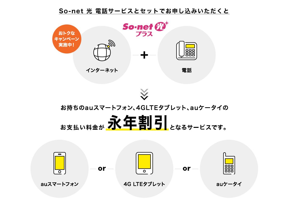 ソネット光プラス キャンペーン