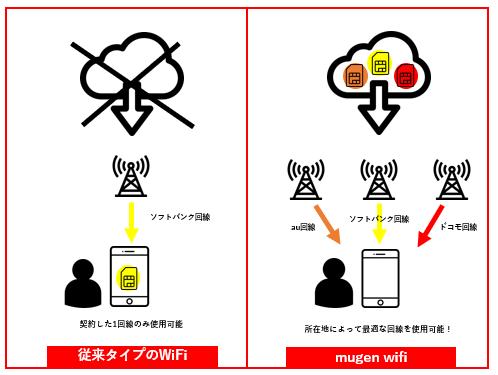 Mugen Wi-Fiの仕組と従来タイプのWi-Fiとの比較