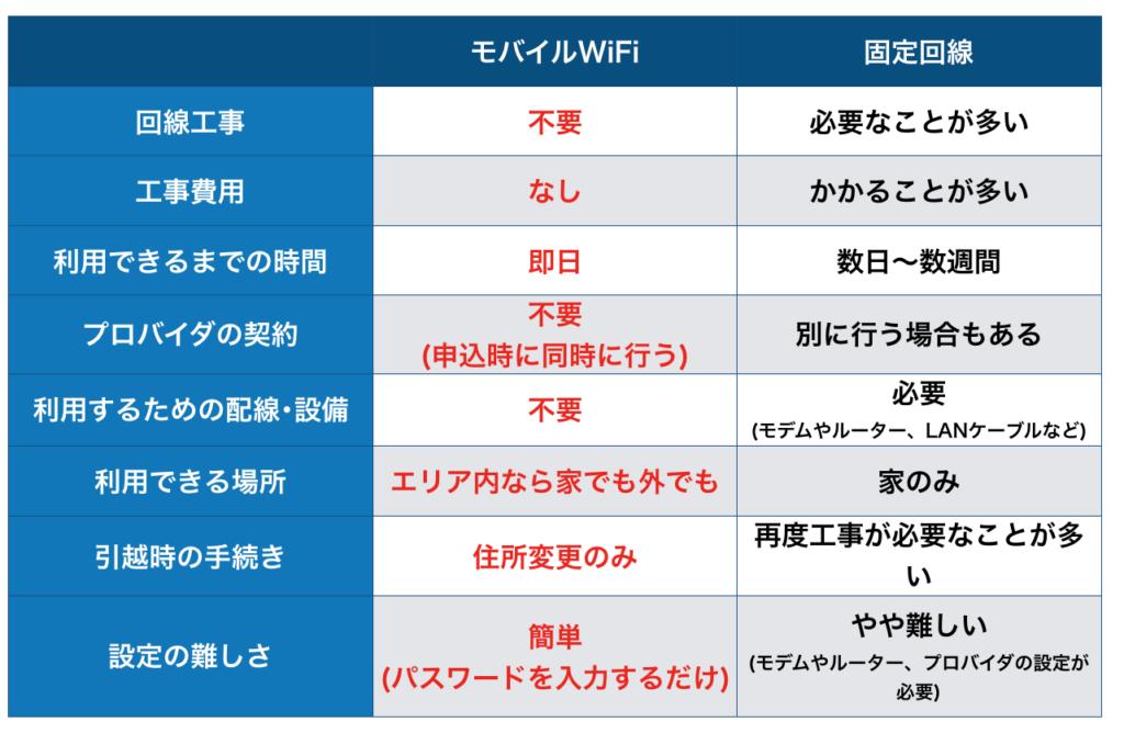 モバイルWi-Fi 契約即日でインターネットが利用できる