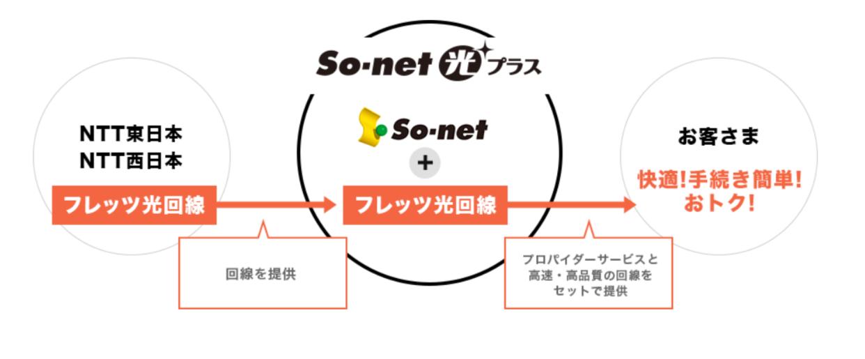 ソネット光プラスは、光回線とプロバイダをセットで提供