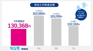 カシモWiMAX他社との料金比較