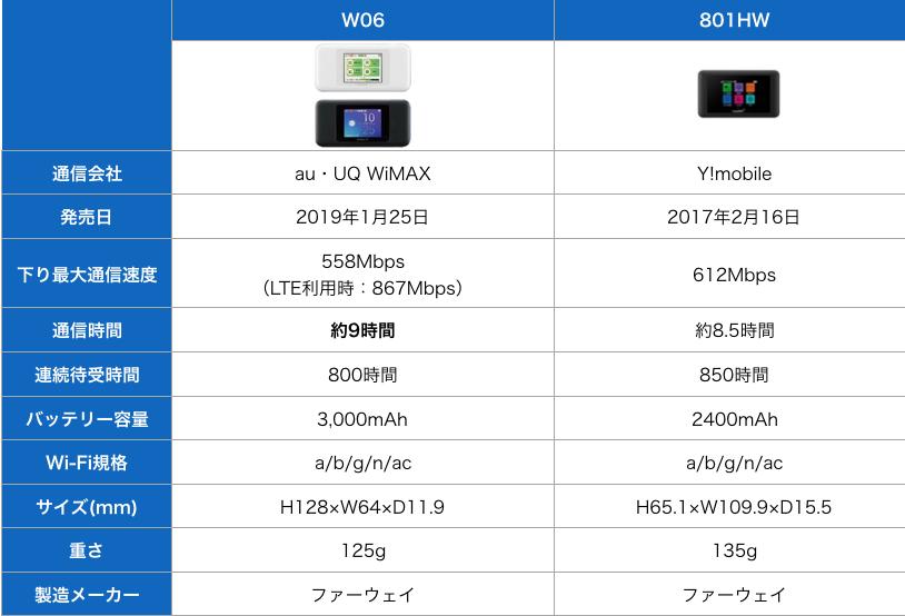 W06と801HWのスペック比較