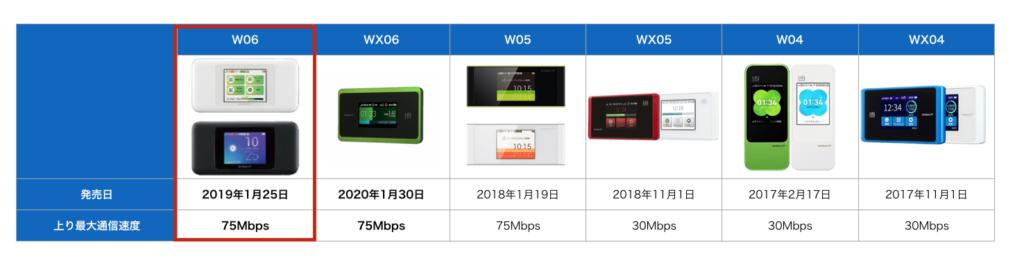 W06と他機種の上り通信速度比較