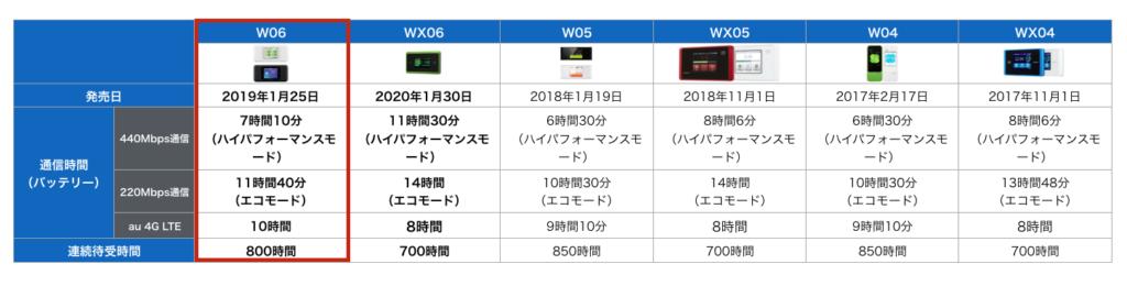 W06バッテリー比較表
