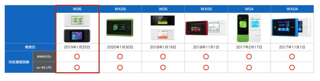 W06 au 4G LTEモード対応
