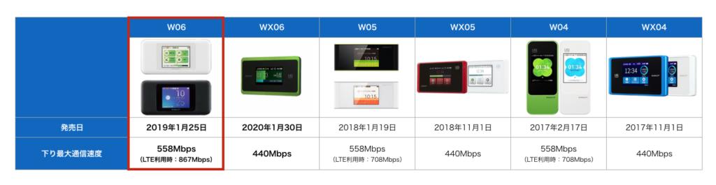 W06通信速度比較表