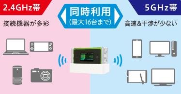 WX06 Wi-Fi2.4GHz・5GHz同時利用