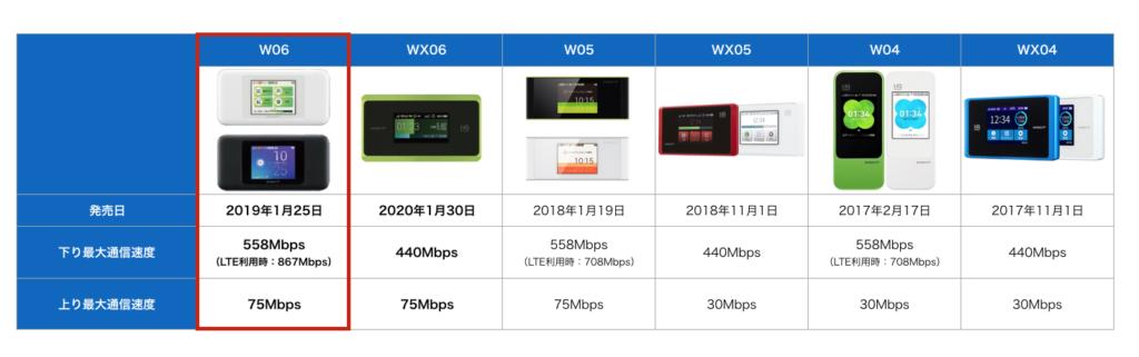 wimax端末スペック比較_WX06_通信速度