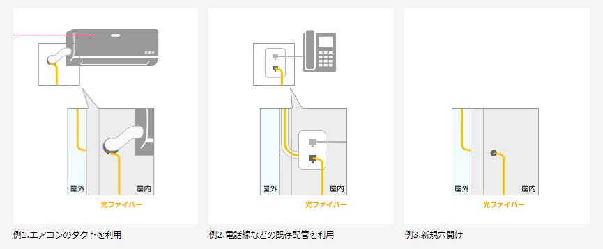 NURO光 宅内工事2