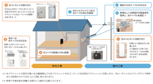 光回線の工事方法