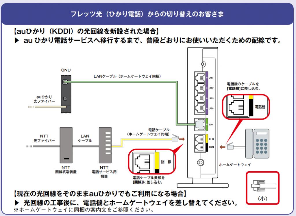 電話ケーブルの接続方法 フレッツ光からau光電話に切り替える場合