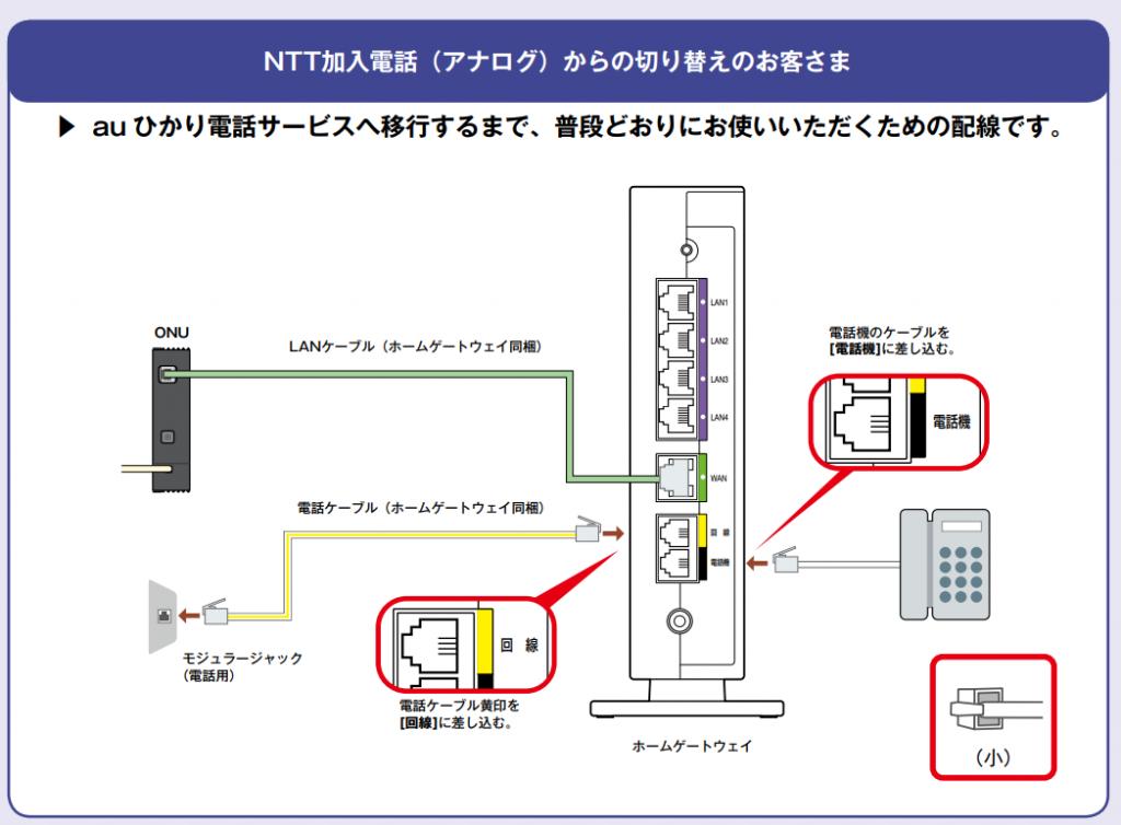 電話ケーブルの接続方法 NTT加入電話からau光電話に切り替える場合