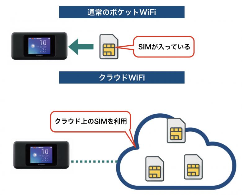 クラウドWi-Fiの仕組み