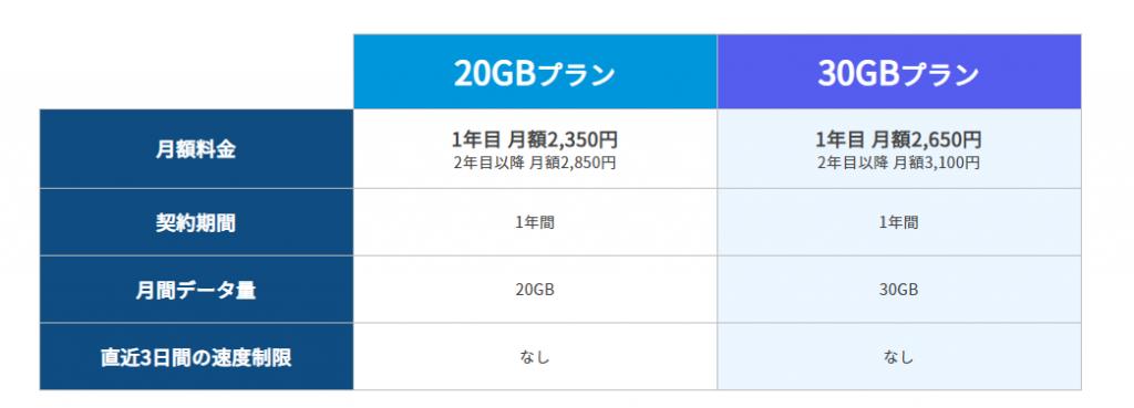 ギガゴリWi-Fi 料金プラン