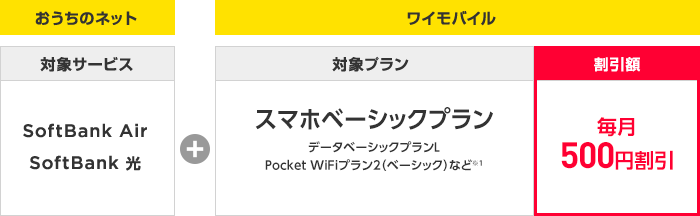 Y!mobile おうち割光セット(A)とは