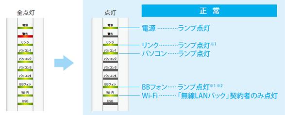 ソフトバンク光 ホワイトステーション設定方法2