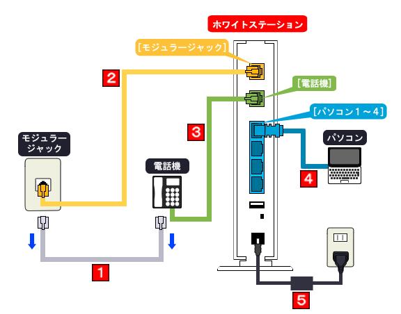 ソフトバンク光 ホワイトステーションの設定方法