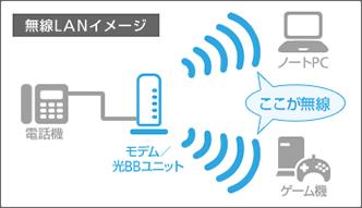 ソフトバンク光 無線LANイメージ