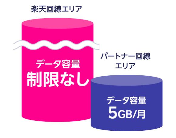 楽天モバイルデータ容量